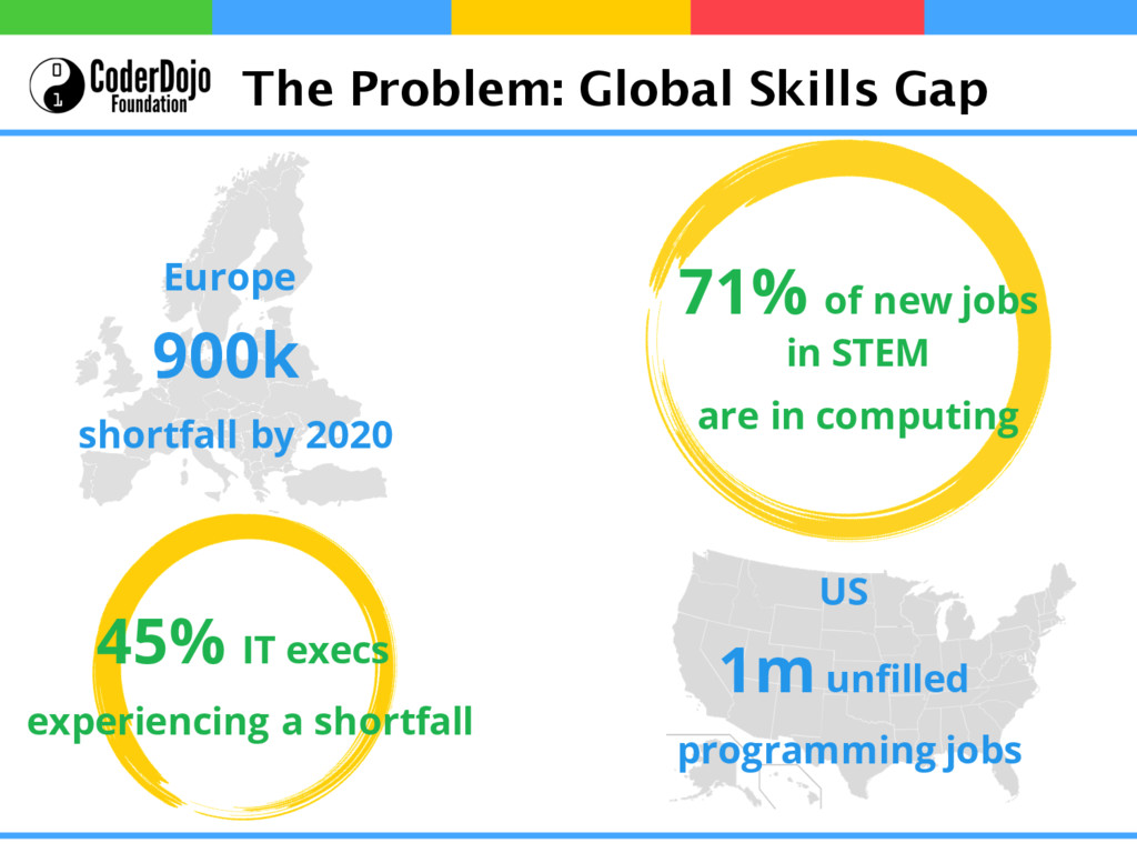 The Problem: Global Skills Gap Europe 900k shor...