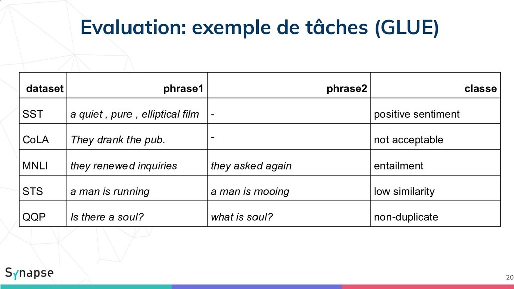 Evaluation: exemple de tâches (GLUE) 20 dataset...