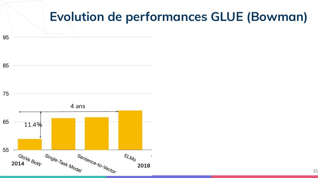 Evolution de performances GLUE (Bowman) 21 2018...