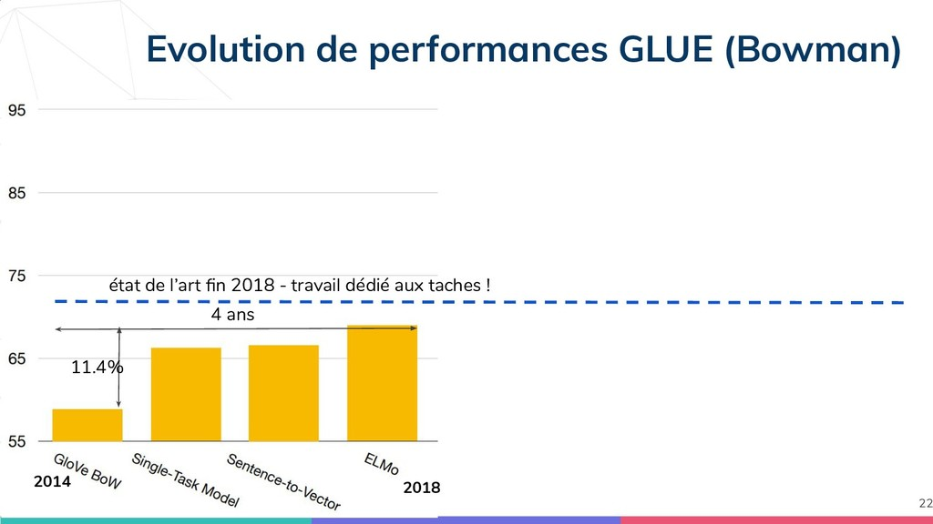 Evolution de performances GLUE (Bowman) 22 2018...