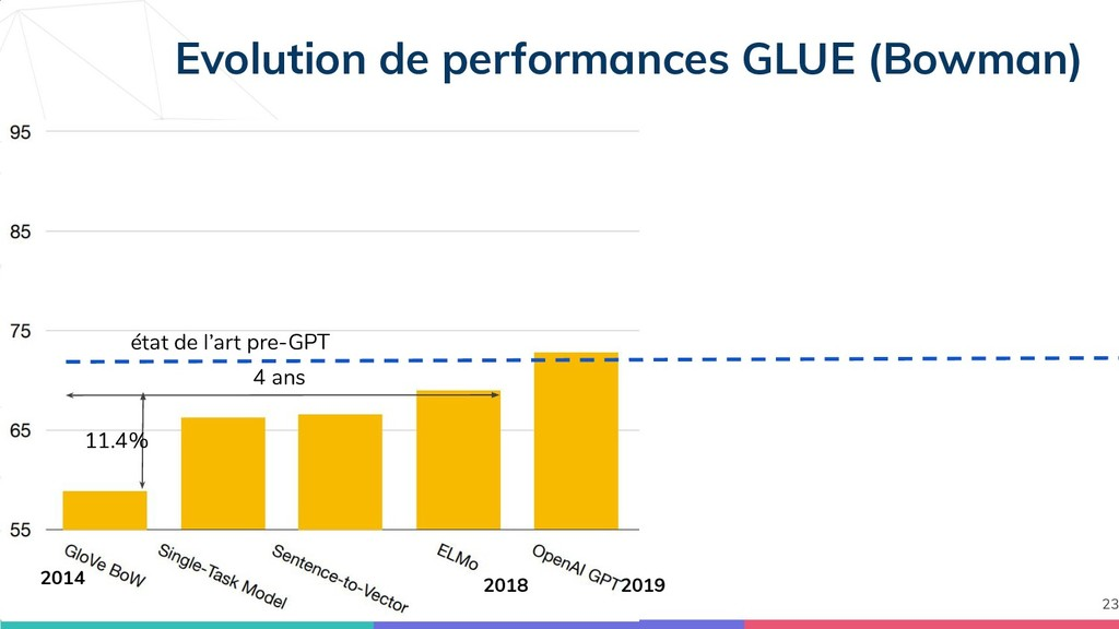 Evolution de performances GLUE (Bowman) 23 2018...
