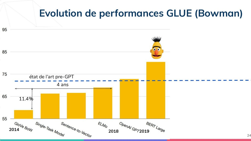 Evolution de performances GLUE (Bowman) 24 2018...