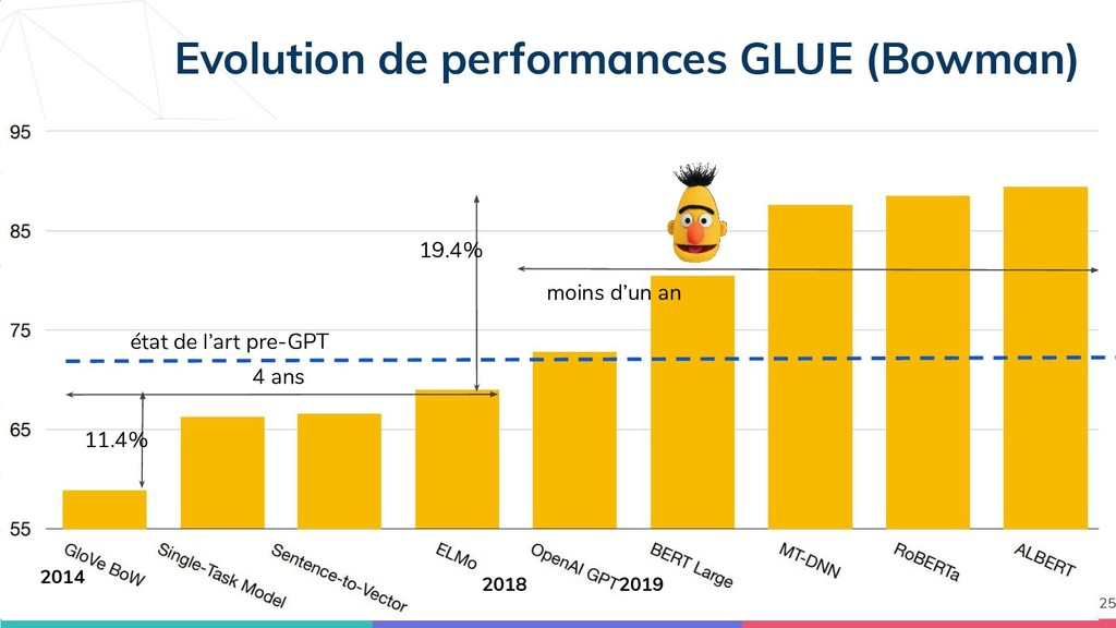 Evolution de performances GLUE (Bowman) 25 2018...