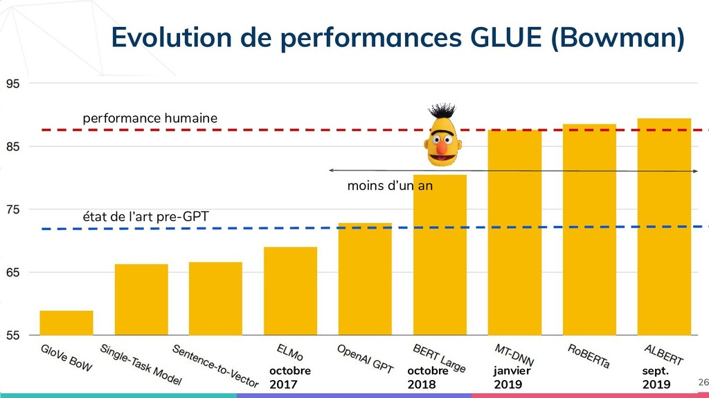 Evolution de performances GLUE (Bowman) 26 octo...