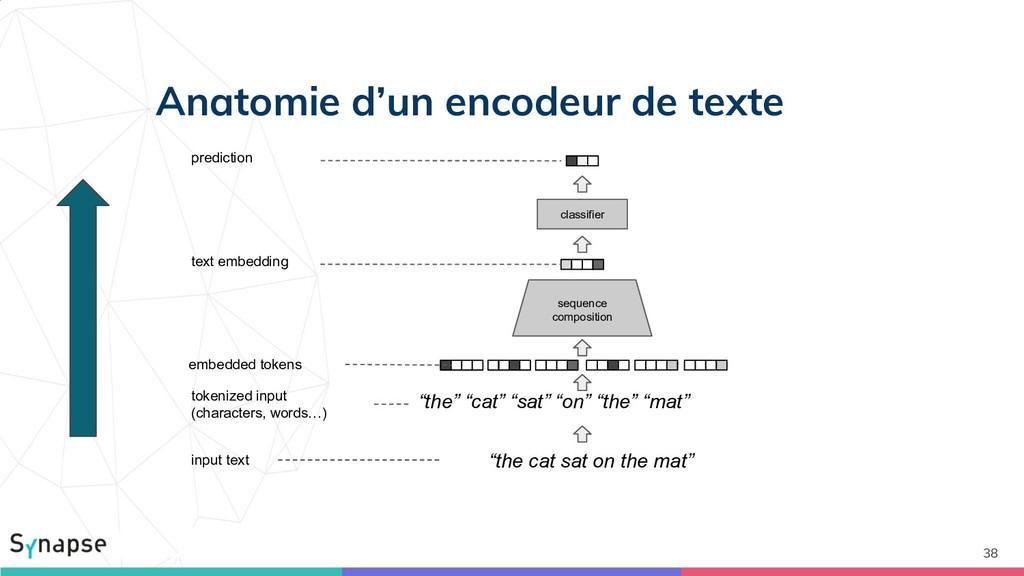 Anatomie d'un encodeur de texte 38 input text t...