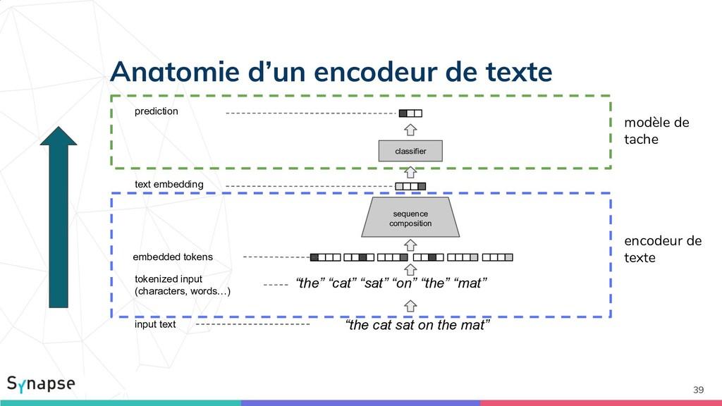 Anatomie d'un encodeur de texte 39 input text t...