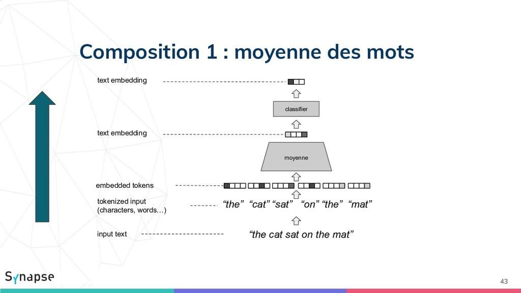 Composition 1 : moyenne des mots 43 input text ...