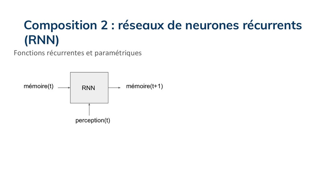 Fonctions récurrentes et paramétriques mémoire(...