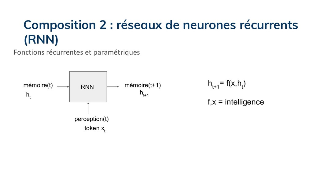mémoire(t) mémoire(t+1) RNN perception(t) h t+1...