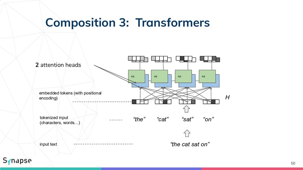 Composition 3: Transformers 50 Att Att Att Att ...