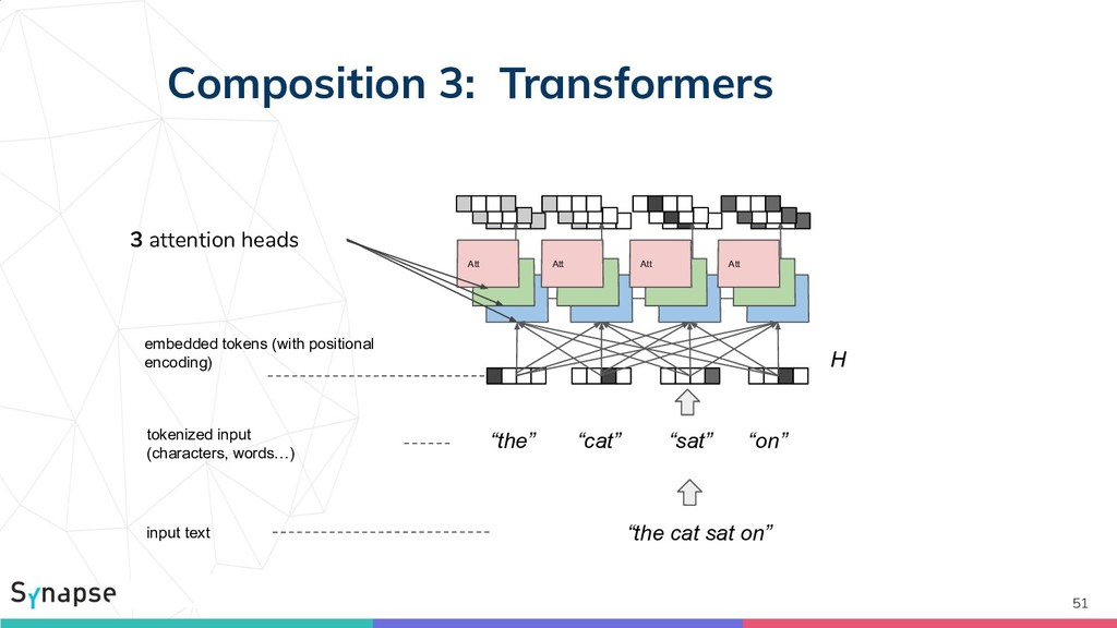 Composition 3: Transformers 51 Att Att Att Att ...