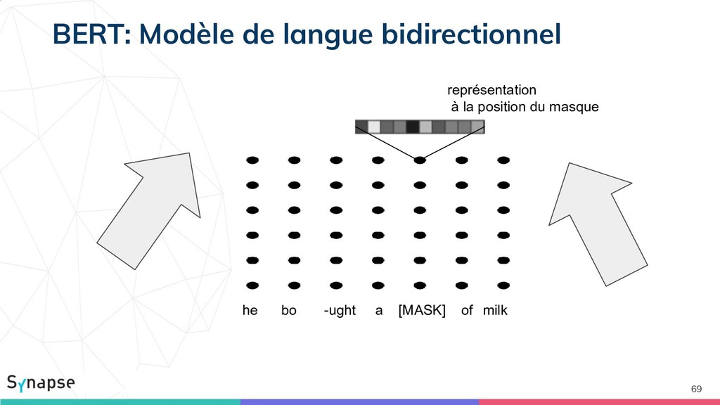69 BERT: Modèle de langue bidirectionnel he bo ...
