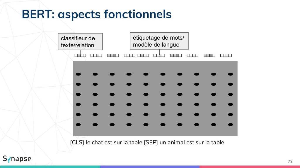 72 BERT: aspects fonctionnels [CLS] le chat est...