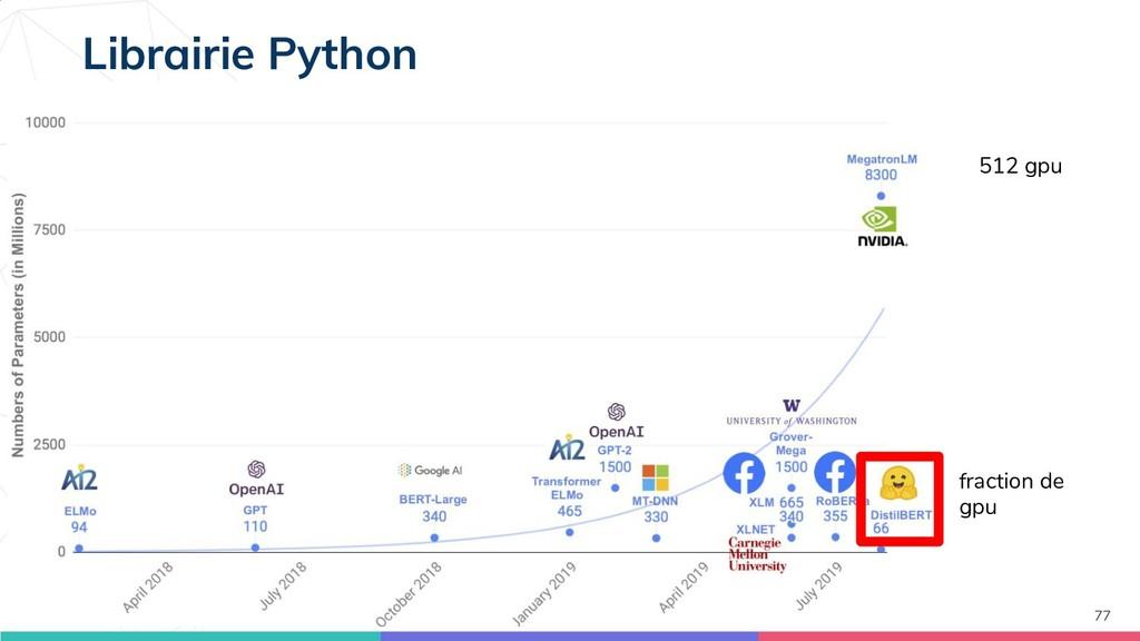 77 Librairie Python 512 gpu fraction de gpu
