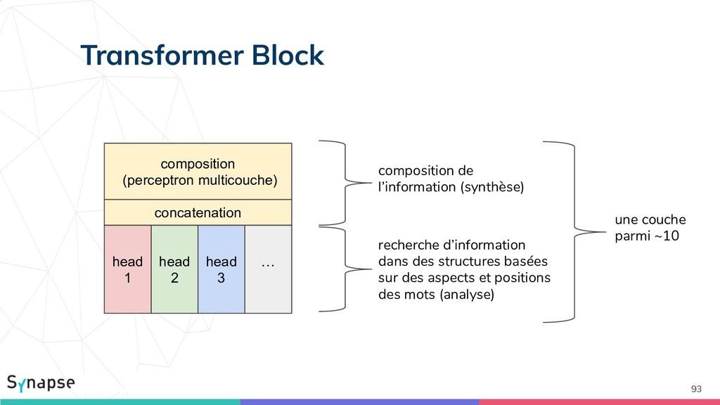 composition de l'information (synthèse) 93 Tran...