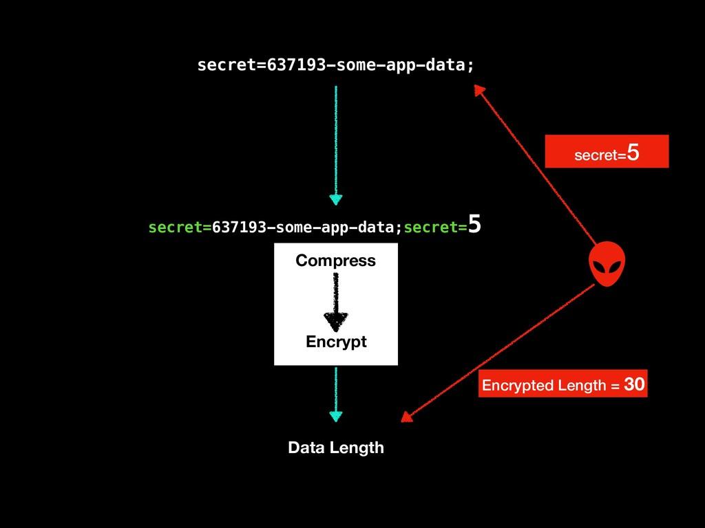 secret=637193-some-app-data; Compress Encrypt D...