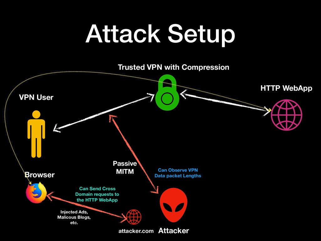 Attack Setup VPN User Browser HTTP WebApp Trust...