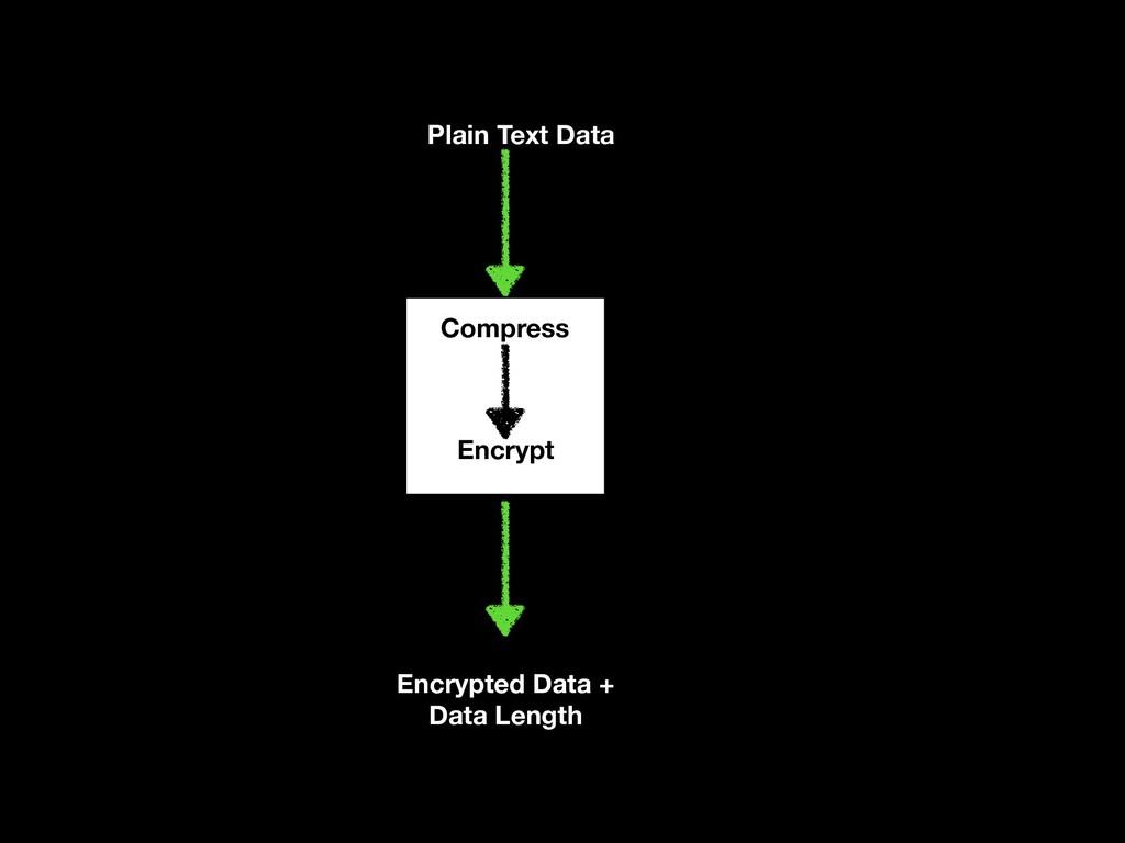 Plain Text Data Compress Encrypt Encrypted Data...
