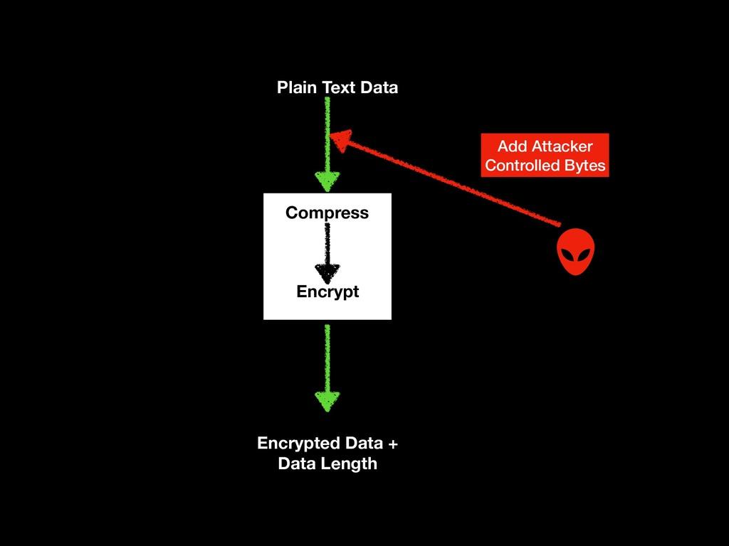 Plain Text Data Compress Encrypt Add Attacker C...