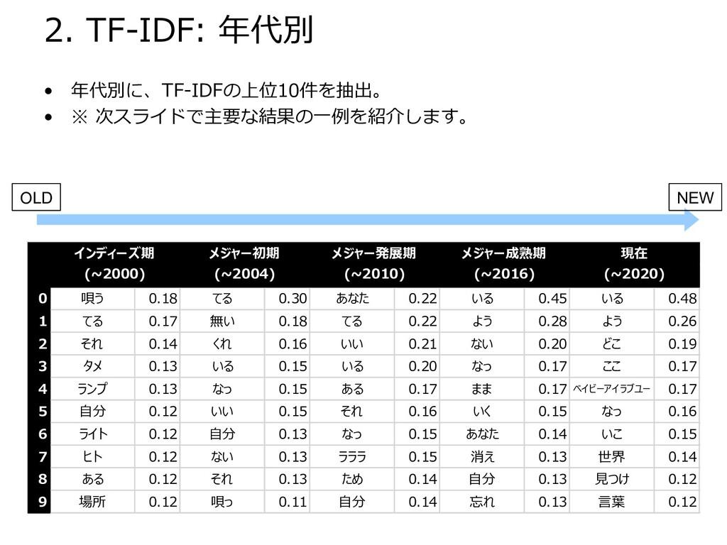 2. TF-IDF: 年代別 • 年代別に、TF-IDFの上位10件を抽出。 • ※ 次スライ...