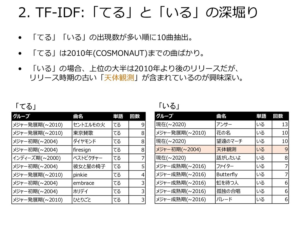 2. TF-IDF:「てる」と「いる」の深堀り • 「てる」「いる」の出現数が多い順に10曲抽...