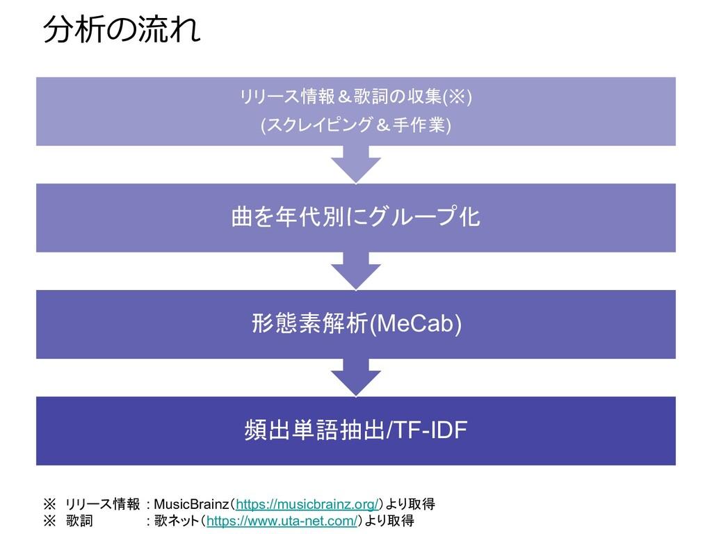 分析の流れ 頻出単語抽出/TF-IDF 形態素解析(MeCab) 曲を年代別にグループ化 リリ...