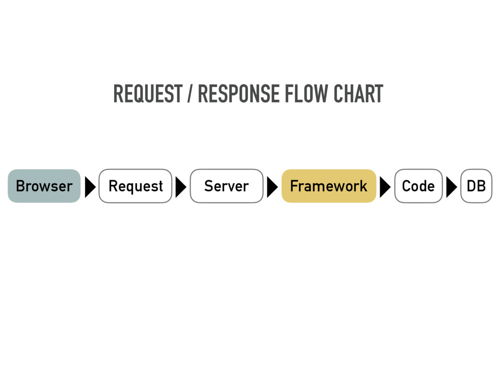 DB Browser Request Server Framework Code REQUES...
