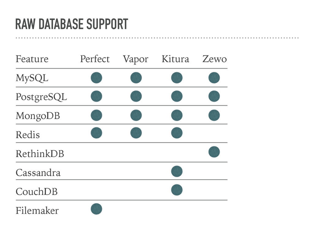 RAW DATABASE SUPPORT Feature MySQL PostgreSQL M...
