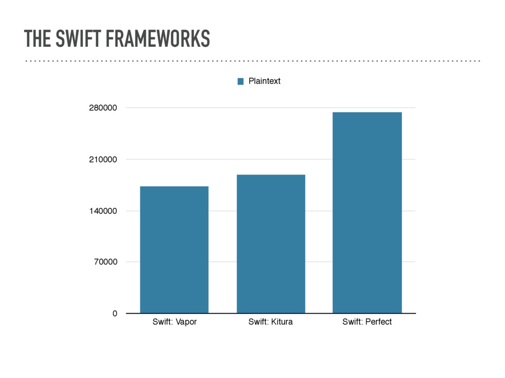 THE SWIFT FRAMEWORKS 0 70000 140000 210000 2800...