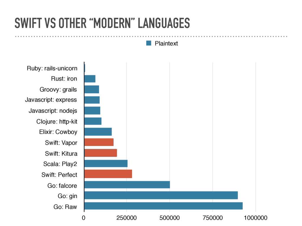 "SWIFT VS OTHER ""MODERN"" LANGUAGES Ruby: rails-u..."