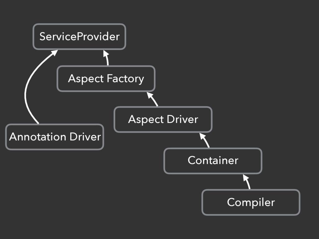 ServiceProvider Aspect Factory Aspect Driver Co...