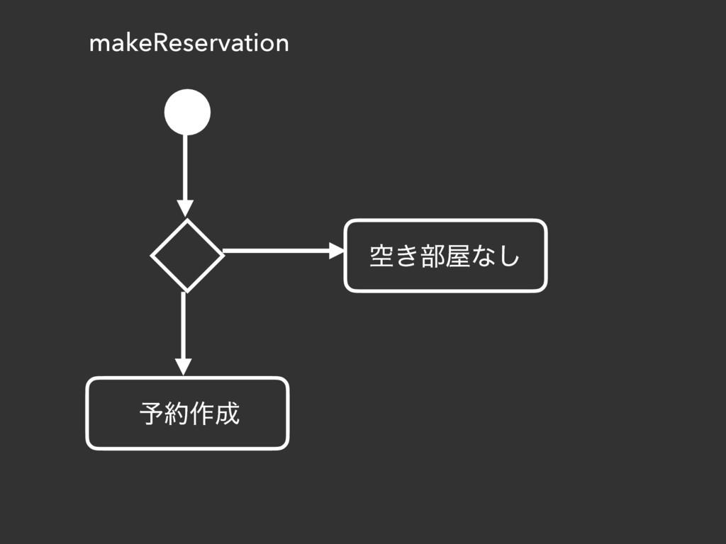 makeReservation ۭ͖෦ͳ͠ ༧࡞