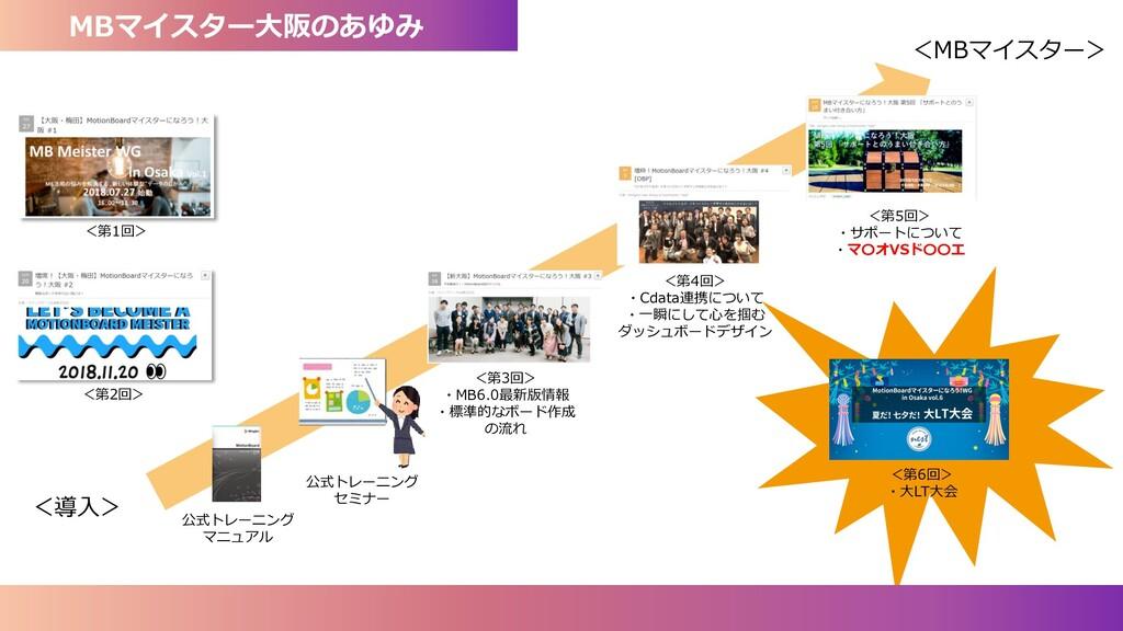 MBマイスター大阪のあゆみ <導入> <第1回> <第2回> <MBマイスター> <第3回> ...