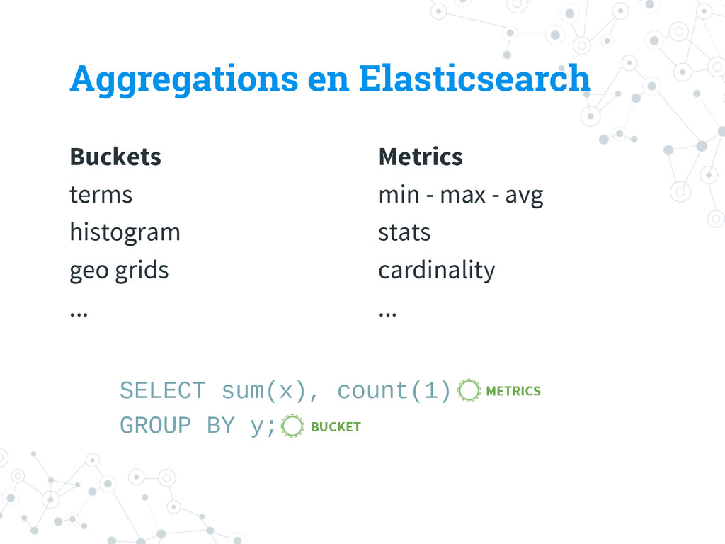 Buckets terms histogram geo grids ... Aggregati...