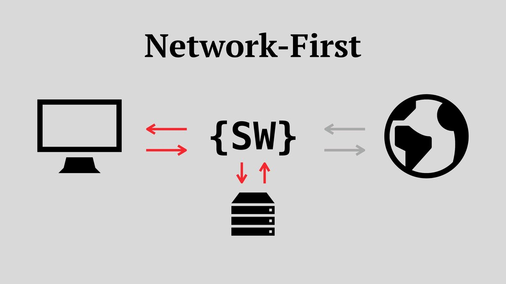 {SW} Network-First