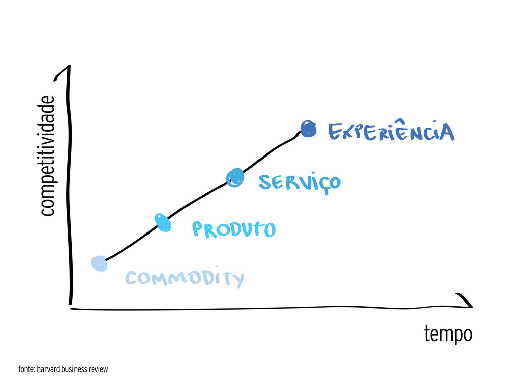 tempo fonte: harvard business review competitiv...