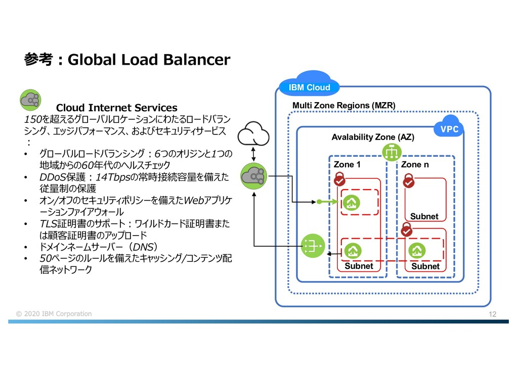 12 参考︓Global Load Balancer IBM Cloud Multi Zone...