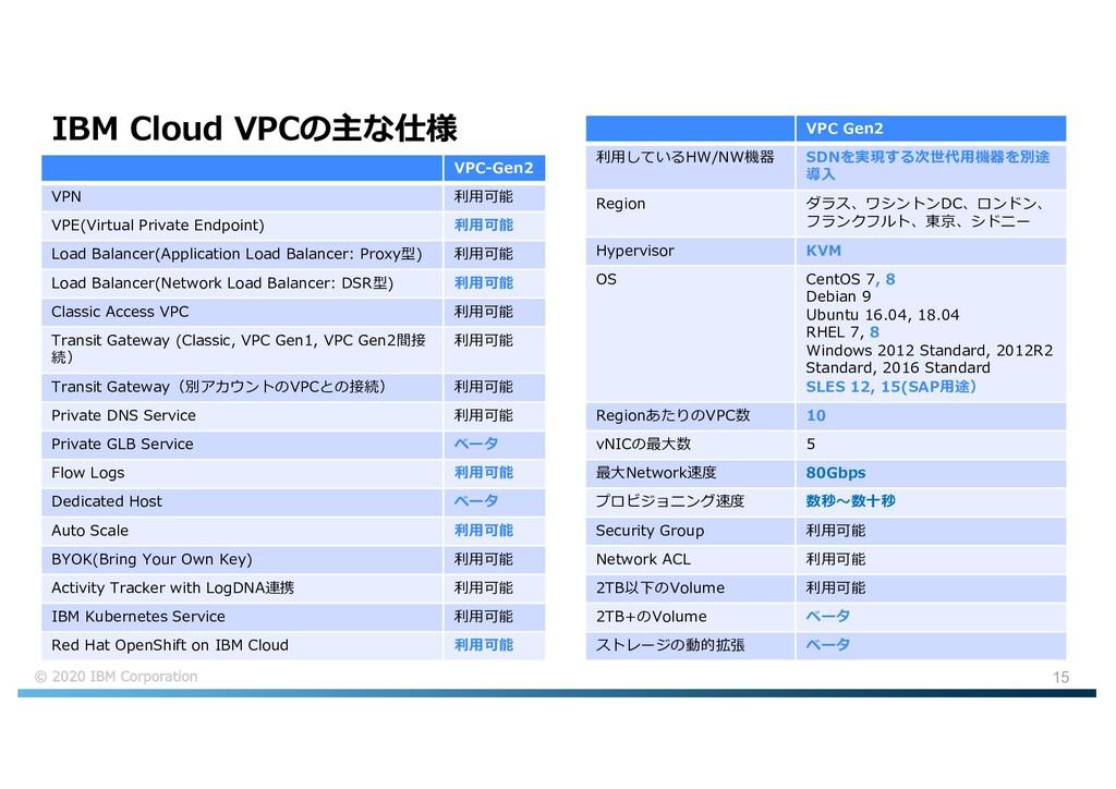 15 IBM Cloud VPCの主な仕様 VPC Gen2 利⽤しているHW/NW機器 SD...