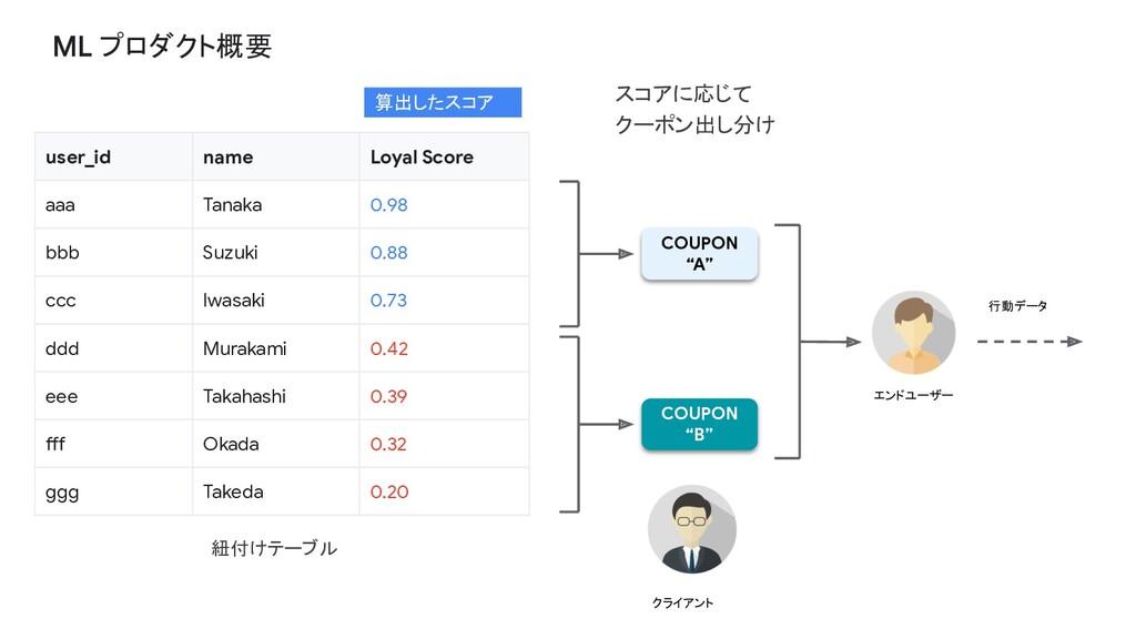 プロダクト概要 user_id name Loyal Score aaa Tanaka 0.9...