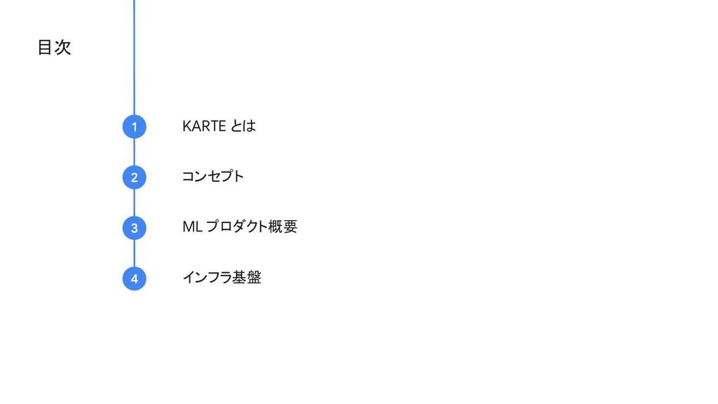 目次 KARTE とは コンセプト ML プロダクト概要 インフラ基盤
