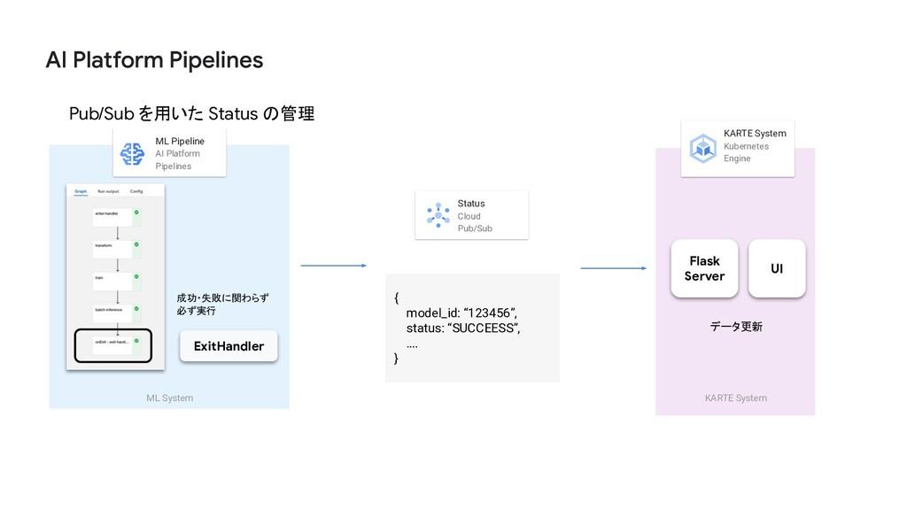 Pub/Sub を用いた Status の管理 Flask Server UI KARTE S...