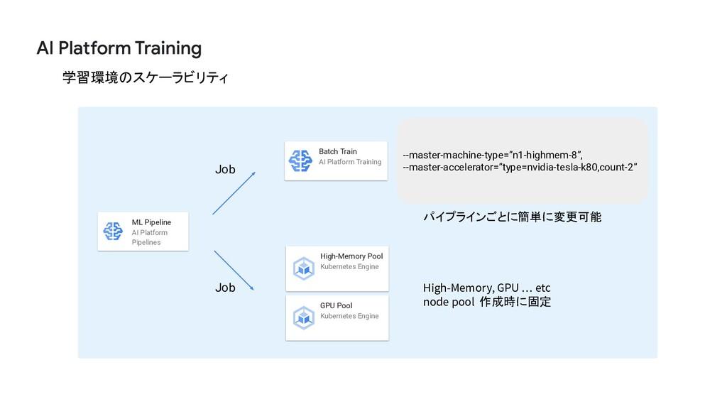 2 8 学習環境のスケーラビリティ Job ML Pipeline AI Platform P...