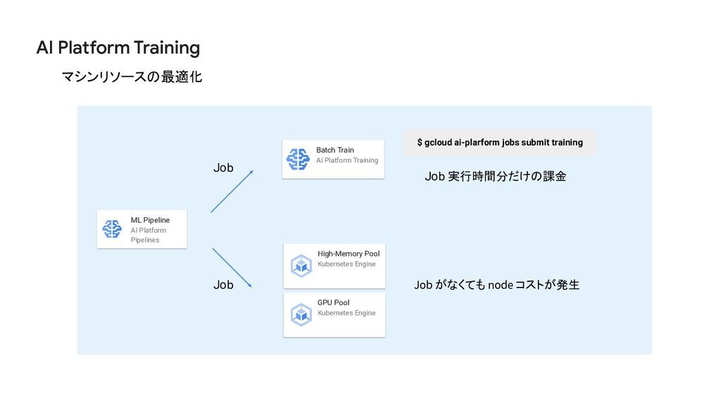 マシンリソースの最適化 Job 実行時間分だけの課金 Job がなくても node コストが発...