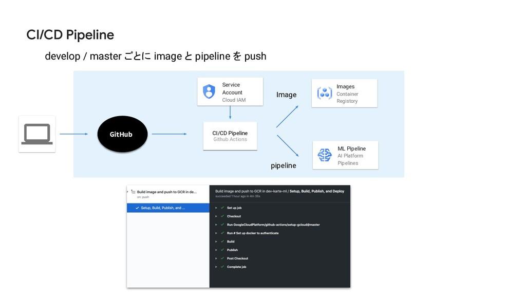 Service Account Cloud IAM Images Container Regi...