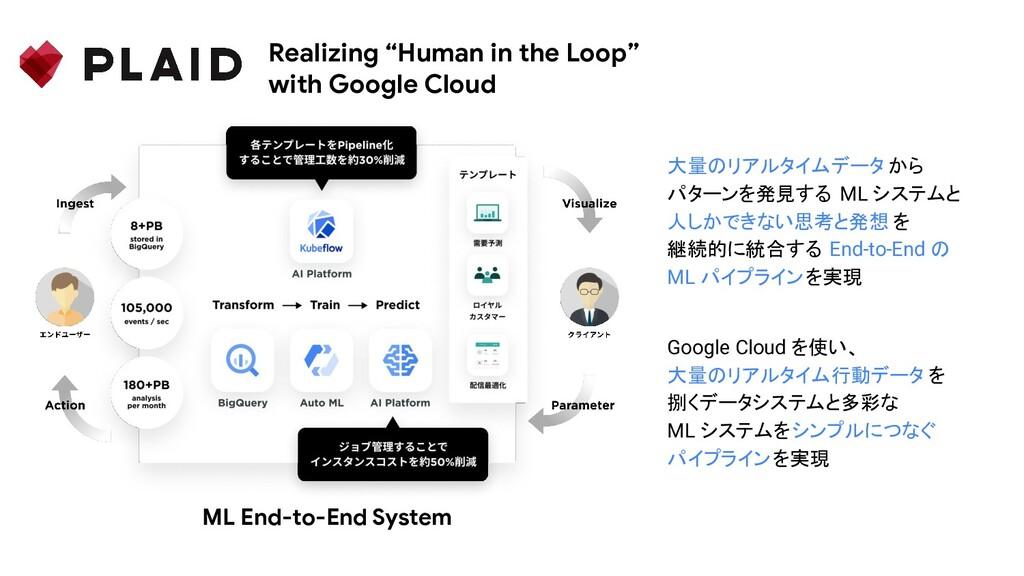 大量のリアルタイムデータ から パターンを発見する ML システムと 人しかできない思考と発想...