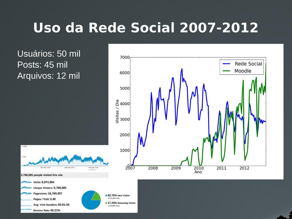 Uso da Rede Social 2007-2012 Usuários: 50 mil P...