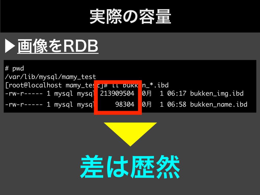 ࣮ࡍͷ༰ྔ ⾣ը૾Λ3%# # pwd /var/lib/mysql/mamy_test [r...