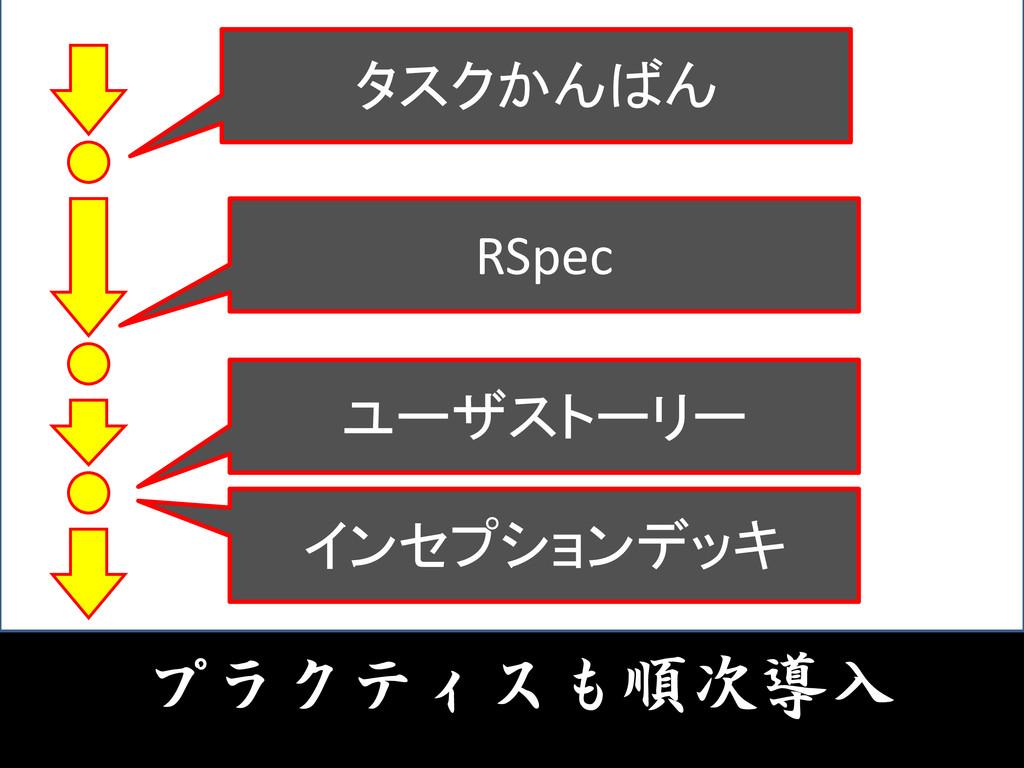 プラクティスも順次導入 タスクかんばん RSpec ユーザストーリー インセプションデッキ