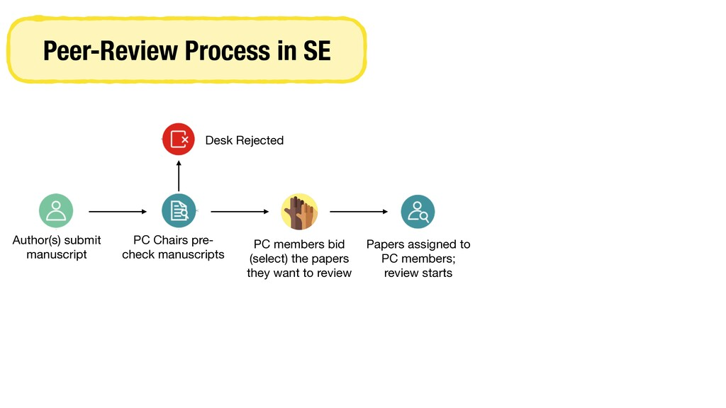 Peer-Review Process in SE Author(s) submit manu...