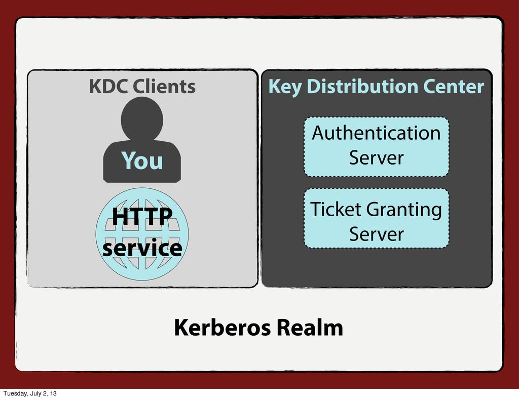 Authentication Server Ticket Granting Server Ke...